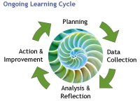 Ongoing learning cycle: Planning, data collection, analysis/reflection, action/improvement