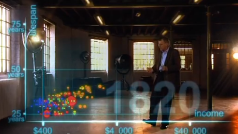Hans Rosling Dataviz Video